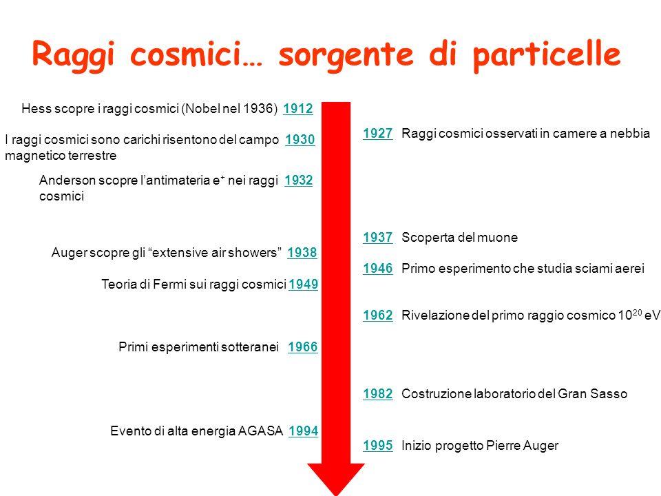 Raggi cosmici… sorgente di particelle
