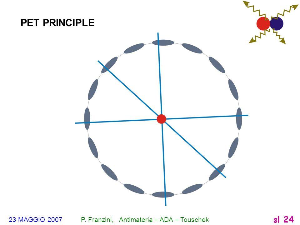 PET PRINCIPLE 23 MAGGIO 2007 P. Franzini, Antimateria – ADA – Touschek