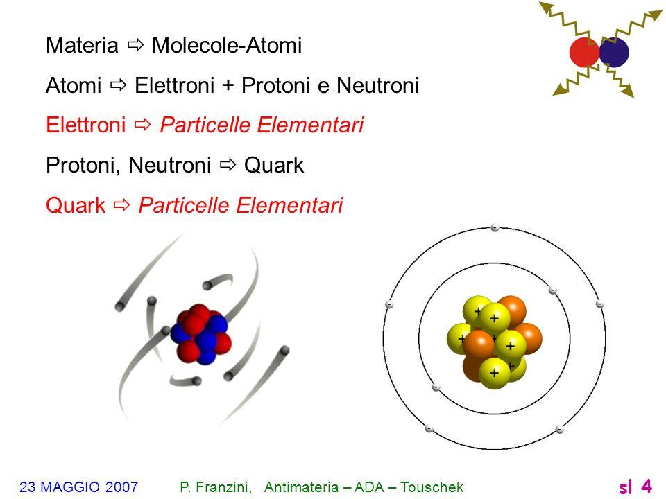 Materia  Molecole-Atomi Atomi  Elettroni + Protoni e Neutroni