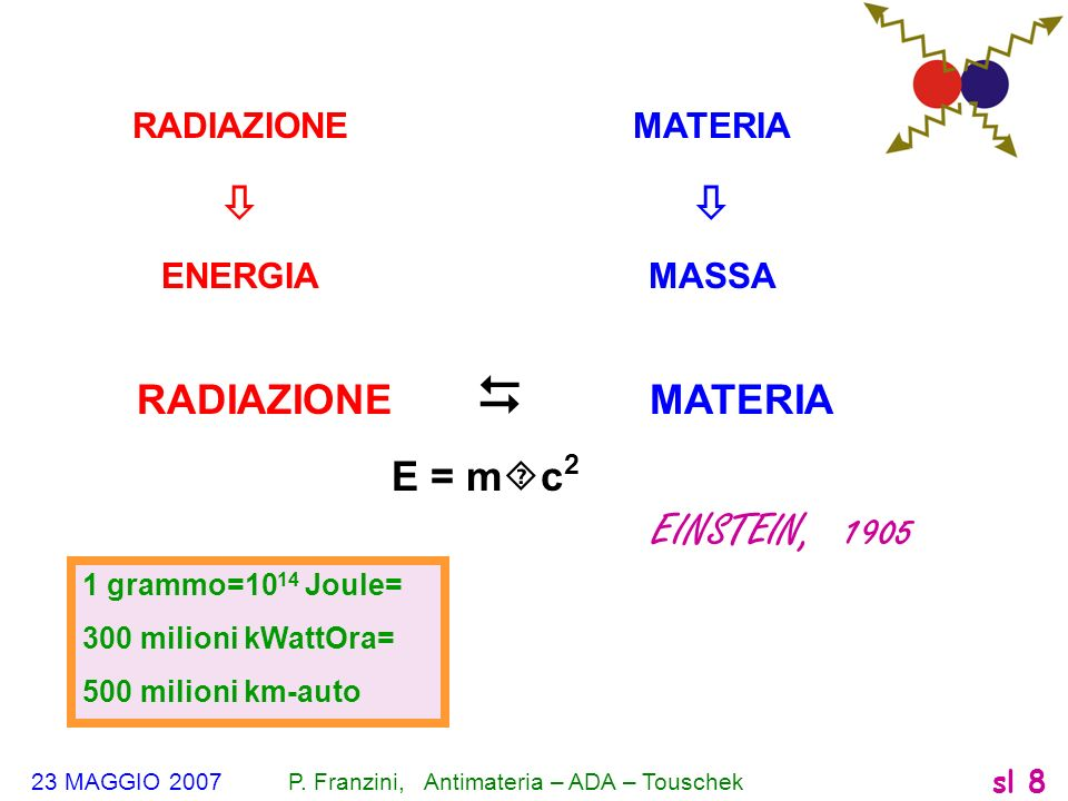  EINSTEIN, 1905 RADIAZIONE  MATERIA E = mc2 RADIAZIONE ENERGIA