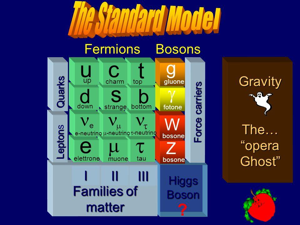 e u s c t d b m ne n n g g W Z The Standard Model Fermions Bosons I