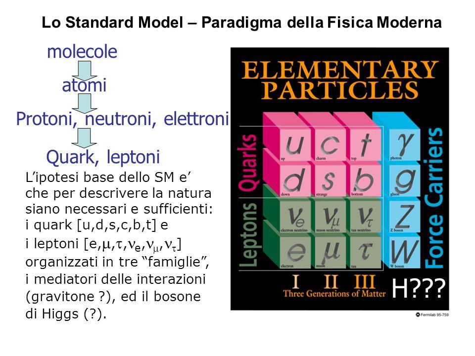 Lo Standard Model – Paradigma della Fisica Moderna