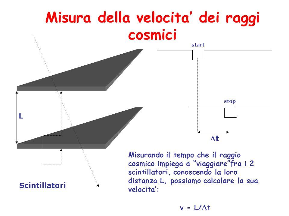 Misura della velocita' dei raggi cosmici