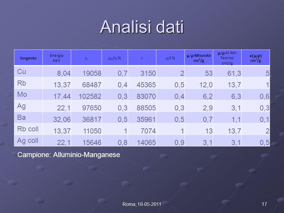 Stage invernali 2011 Analisi dati. Sorgente. Energia. KeV. Io. so/Io % I. s/I % m/r Misurato.