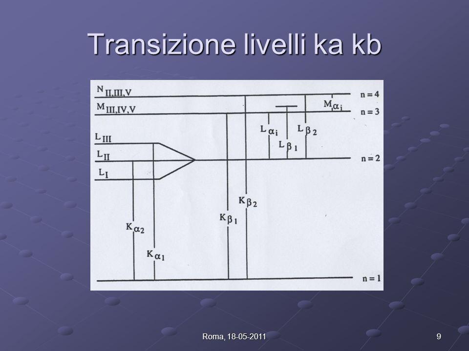Transizione livelli ka kb