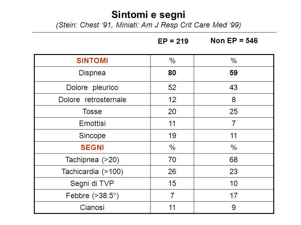 Sintomi e segni (Stein: Chest '91, Miniati: Am J Resp Crit Care Med '99)