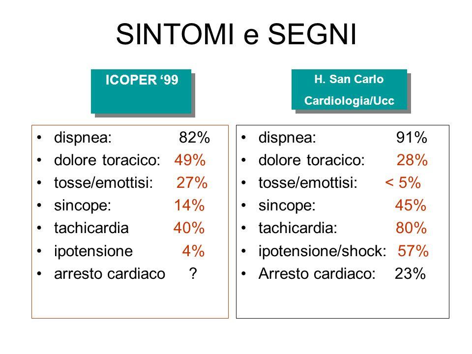 SINTOMI e SEGNI dispnea: 82% dolore toracico: 49% tosse/emottisi: 27%
