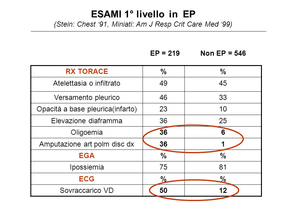 ESAMI 1° livello in EP (Stein: Chest '91, Miniati: Am J Resp Crit Care Med '99)
