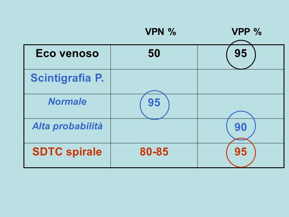 Eco venoso 50 95 Scintigrafia P. 90 SDTC spirale 80-85