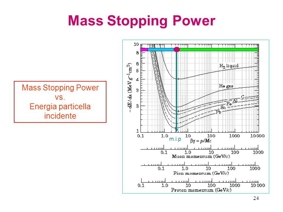 Mass Stopping Power vs. Energia particella incidente