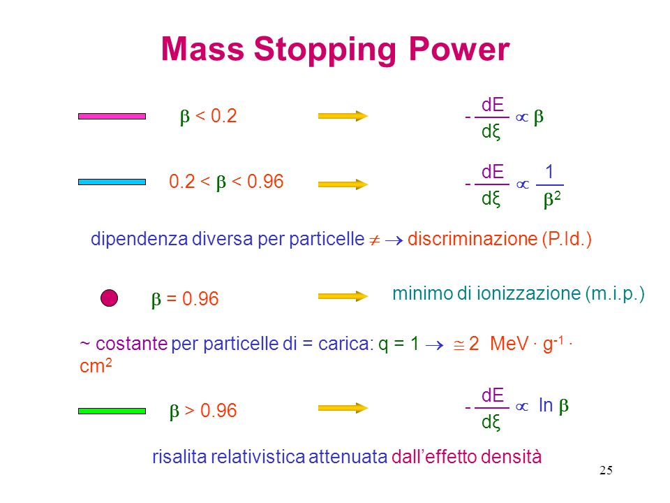 Mass Stopping Power dE dξ -    < 2 dE dξ - 