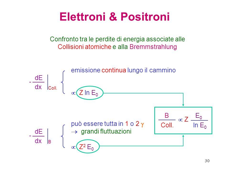 Elettroni & Positroni Confronto tra le perdite di energia associate alle Collisioni atomiche e alla Bremmstrahlung.