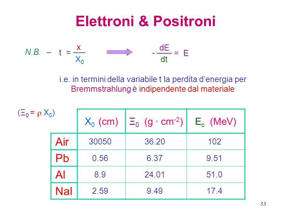 Elettroni & Positroni Air Pb Al NaI X0 (cm) Ξ0 (g · cm-2) Ec (MeV)