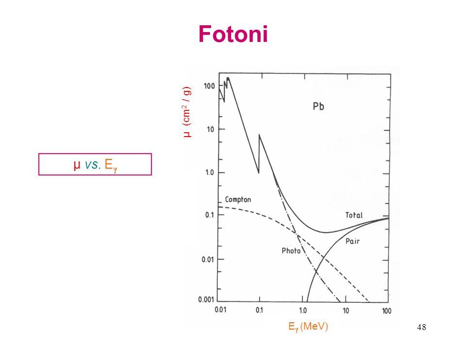 Fotoni μ (cm2 / g) E (MeV) μ vs. E