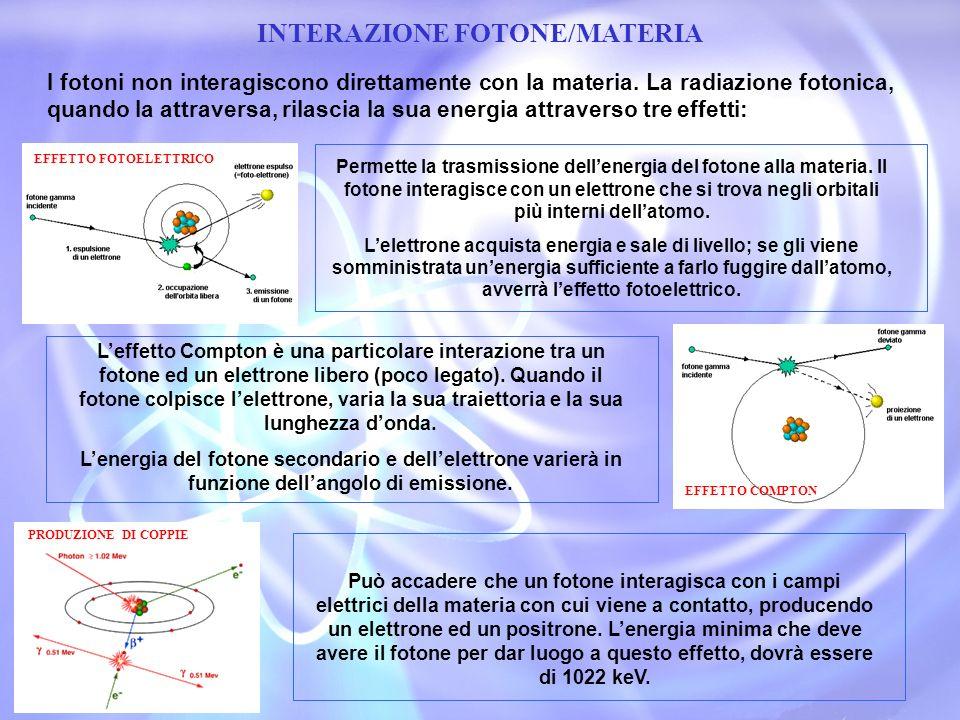 INTERAZIONE FOTONE/MATERIA
