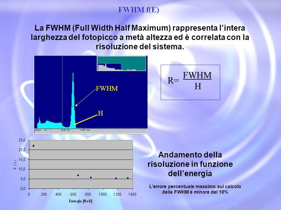 FWHM f(E)