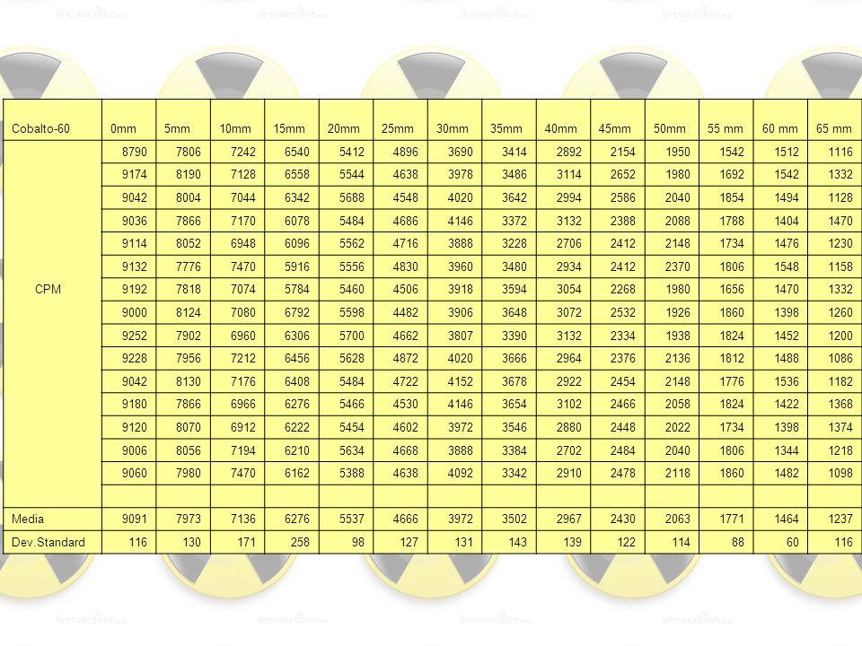 Cobalto-60 0mm. 5mm. 10mm. 15mm. 20mm. 25mm. 30mm. 35mm. 40mm. 45mm. 50mm. 55 mm. 60 mm.