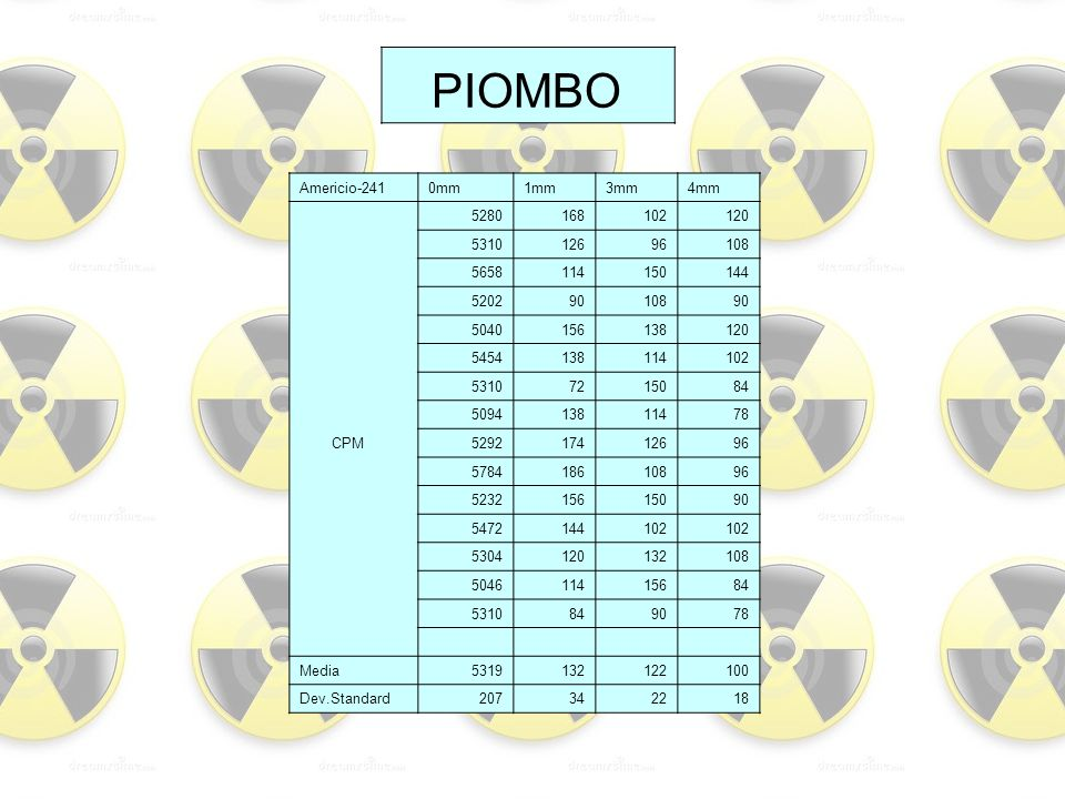 PIOMBO Americio-241 0mm 1mm 3mm 4mm 5280 168 102 120 5310 126 96 108