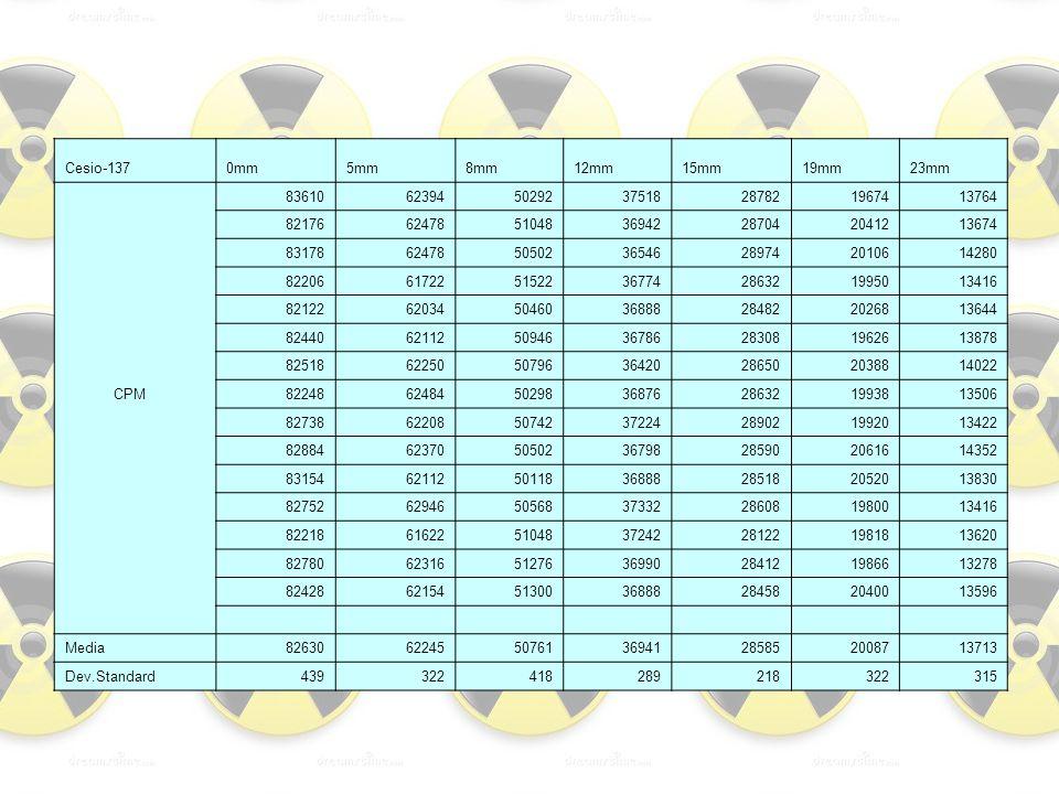 Cesio-137 0mm. 5mm. 8mm. 12mm. 15mm. 19mm. 23mm. 83610. 62394. 50292. 37518. 28782. 19674.