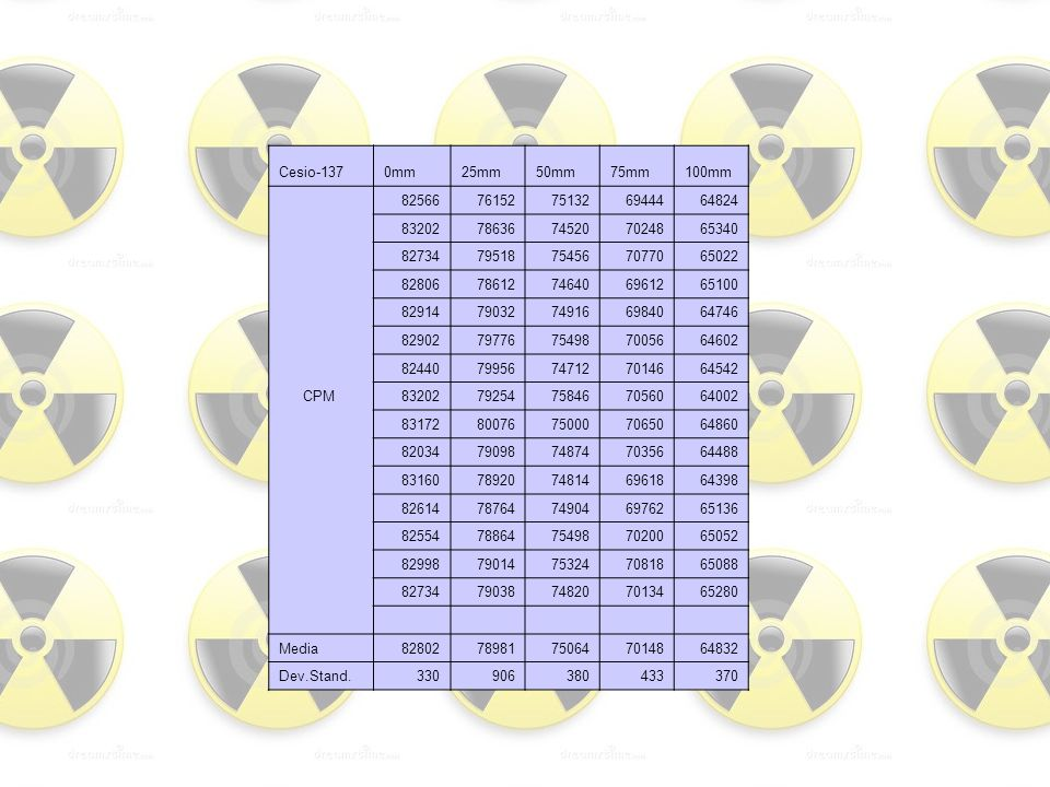 Cesio-137 0mm. 25mm. 50mm. 75mm. 100mm. 82566. 76152. 75132. 69444. 64824. 83202. 78636.