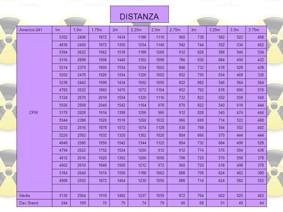 DISTANZA Americio-241 1m 1,5m 1,75m 2m 2,25m 2,5m 2,75m 3m 3,25m 3,5m
