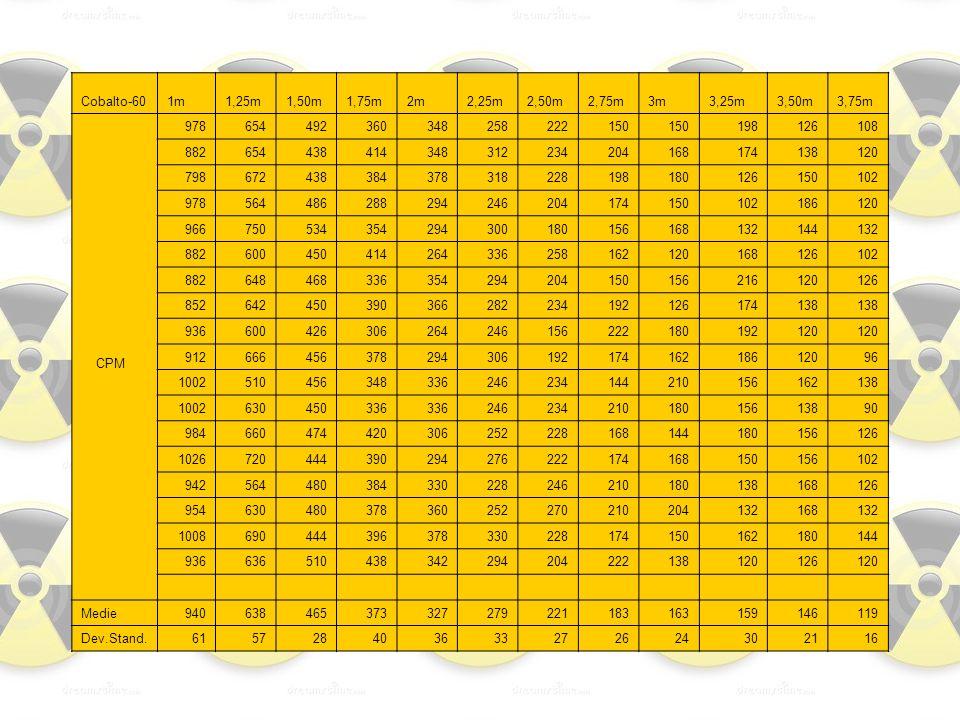Cobalto-60 1m. 1,25m. 1,50m. 1,75m. 2m. 2,25m. 2,50m. 2,75m. 3m. 3,25m. 3,50m. 3,75m.