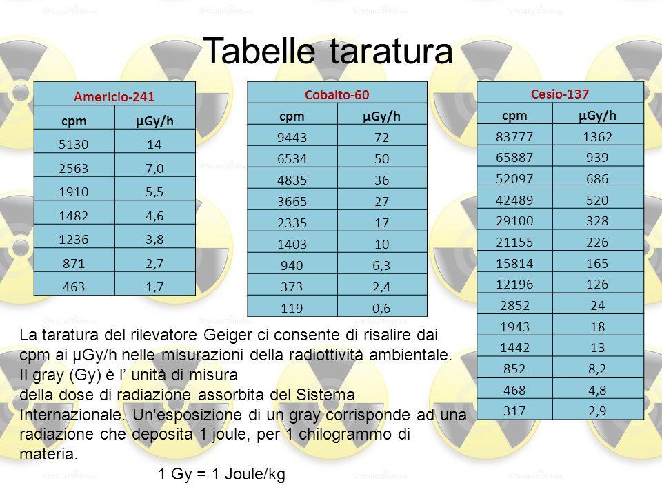 Tabelle taraturaAmericio-241. cpm. µGy/h. 5130. 14. 2563. 7,0. 1910. 5,5. 1482. 4,6. 1236. 3,8. 871.