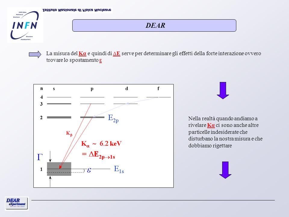 DEAR La misura del Kα e quindi di ∆E serve per determinare gli effetti della forte interazione ovvero trovare lo spostamento ε.