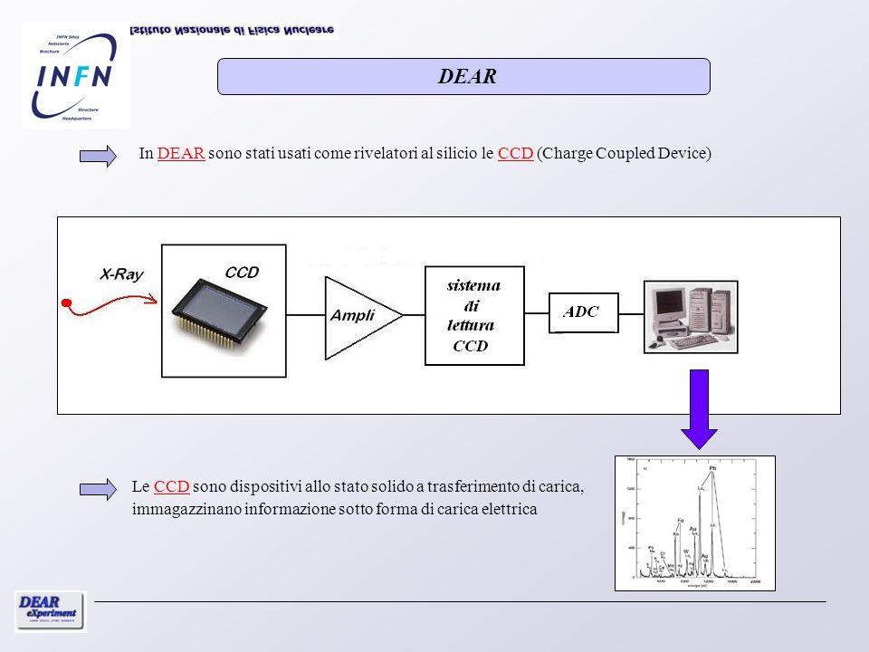 DEARIn DEAR sono stati usati come rivelatori al silicio le CCD (Charge Coupled Device)