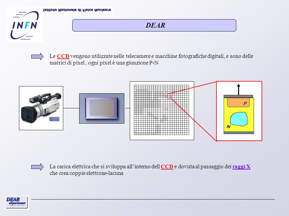 DEARLe CCD vengono utilizzate nelle telecamere e macchine fotografiche digitali, e sono delle matrici di pixel , ogni pixel è una giunzione P-N.