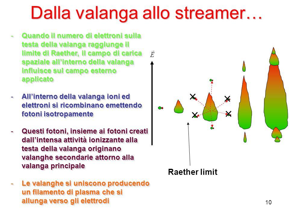 Dalla valanga allo streamer…