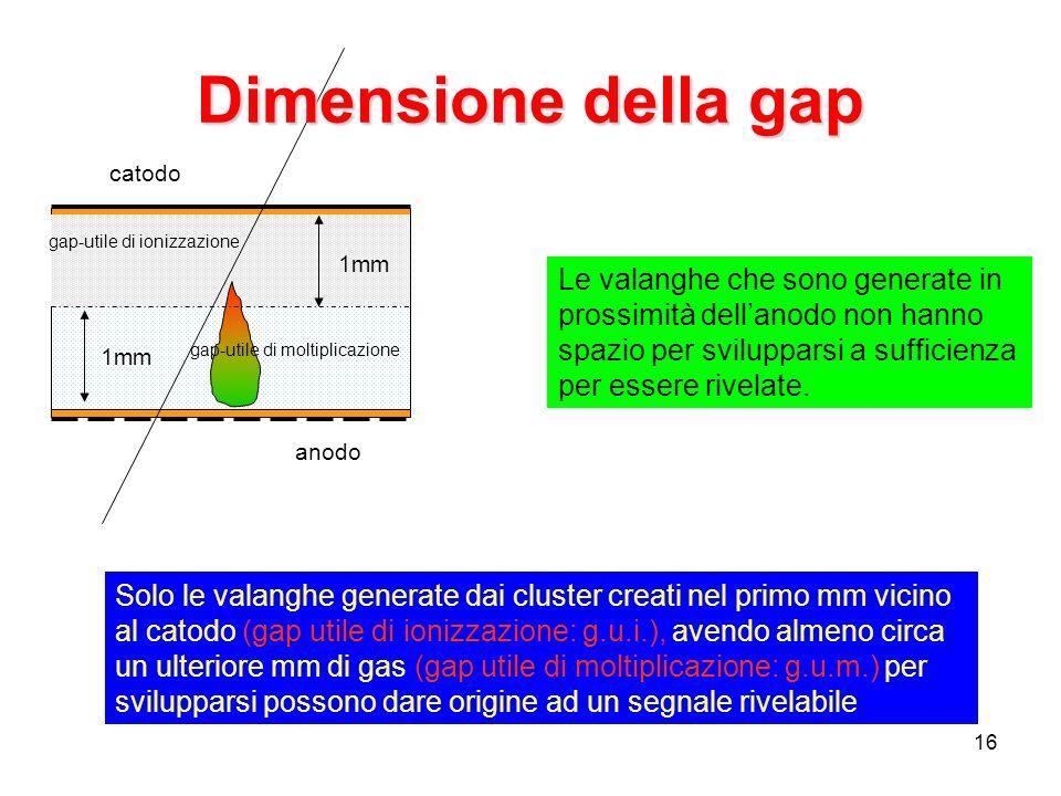 Incontrri di Fisica 1-3 ottobre 2007. Dimensione della gap. gap-utile di ionizzazione. gap-utile di moltiplicazione.