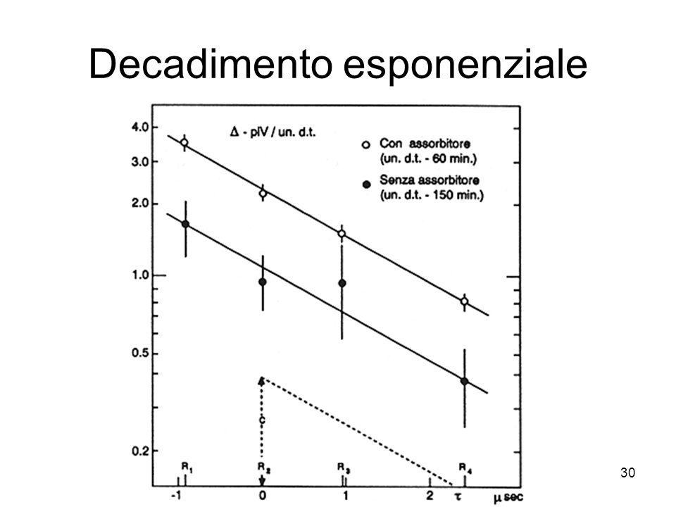 Decadimento esponenziale