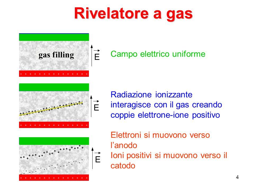 Rivelatore a gas gas filling Campo elettrico uniforme E
