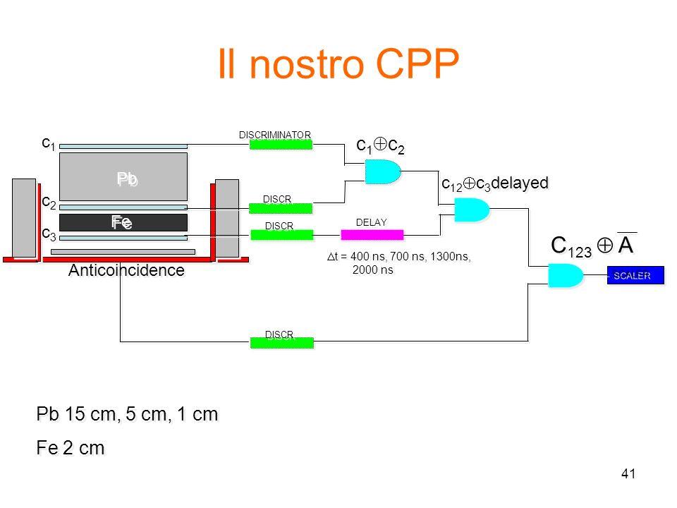 Il nostro CPP C123  A c1c2 Pb 15 cm, 5 cm, 1 cm Fe 2 cm c1 Pb