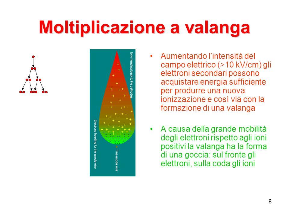 Moltiplicazione a valanga