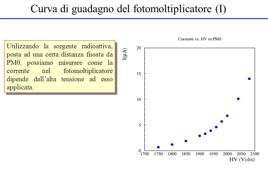 Curva di guadagno del fotomoltiplicatore (I)