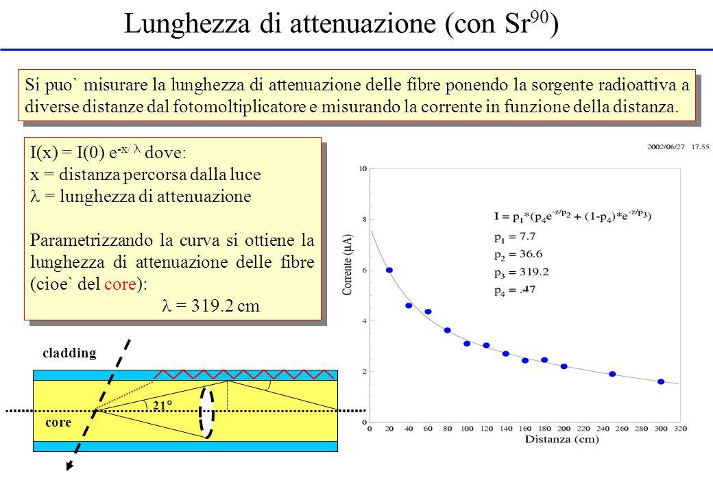 Lunghezza di attenuazione (con Sr90)