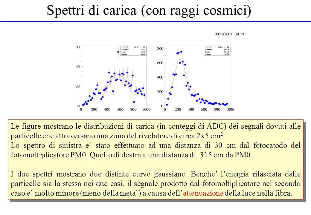 Spettri di carica (con raggi cosmici)