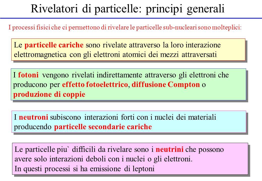 Rivelatori di particelle: principi generali