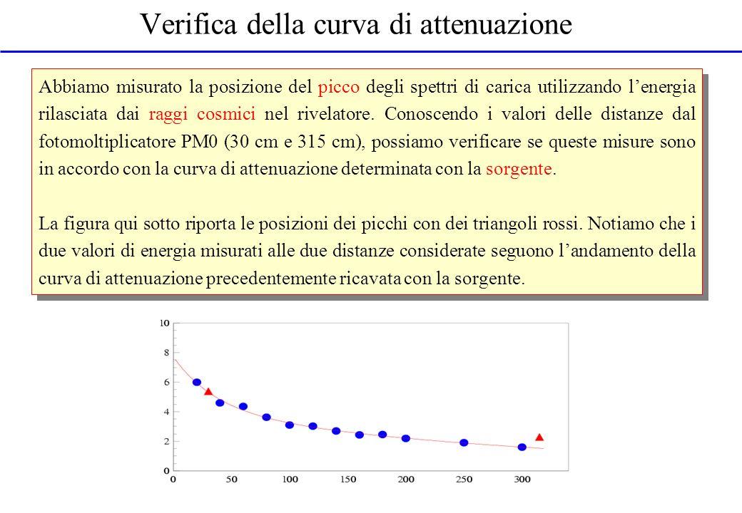 Verifica della curva di attenuazione