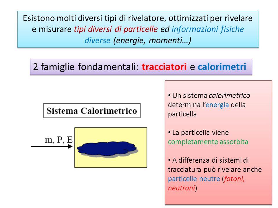 Rivelatori di particelle ppt scaricare - Diversi tipi di energia ...