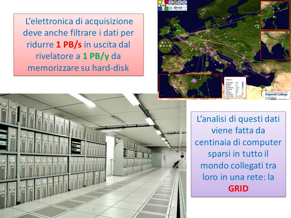L'elettronica di acquisizione deve anche filtrare i dati per ridurre 1 PB/s in uscita dal rivelatore a 1 PB/y da memorizzare su hard-disk