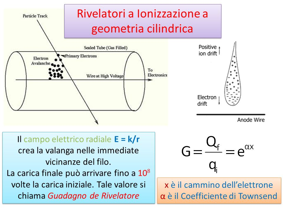 Rivelatori a Ionizzazione a geometria cilindrica