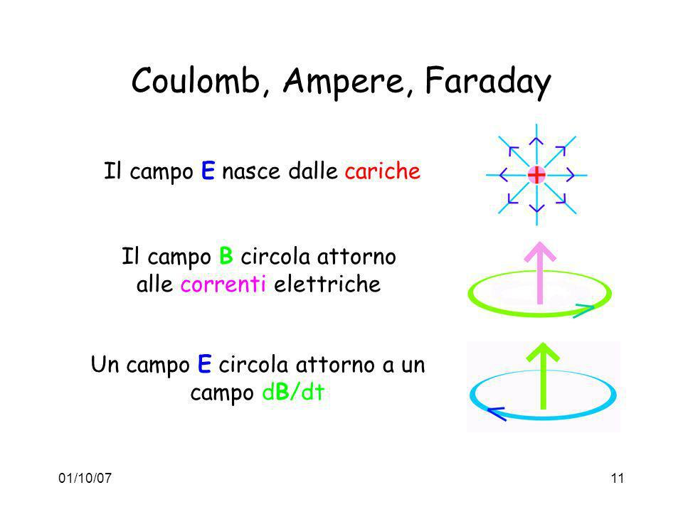 Coulomb, Ampere, Faraday
