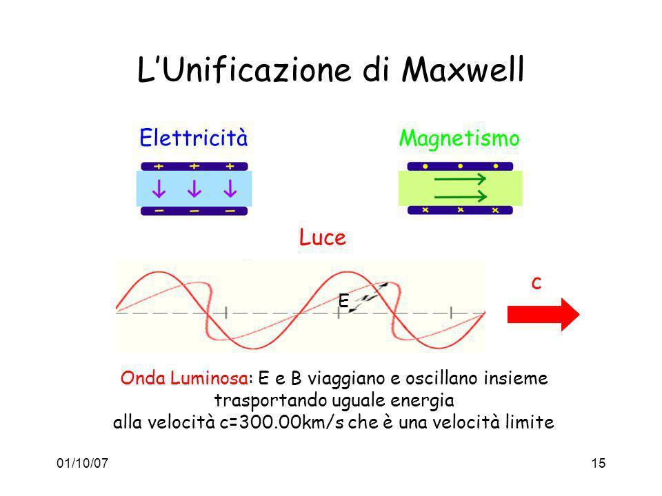 L'Unificazione di Maxwell