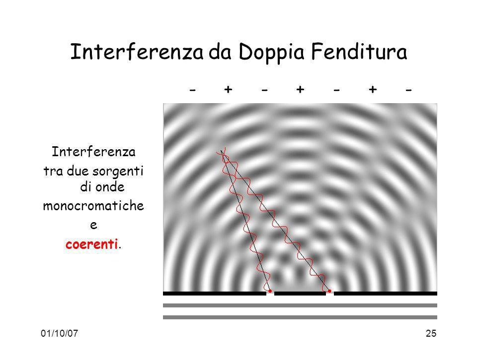 Interferenza da Doppia Fenditura