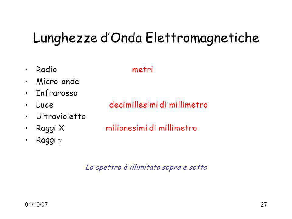 Lunghezze d'Onda Elettromagnetiche
