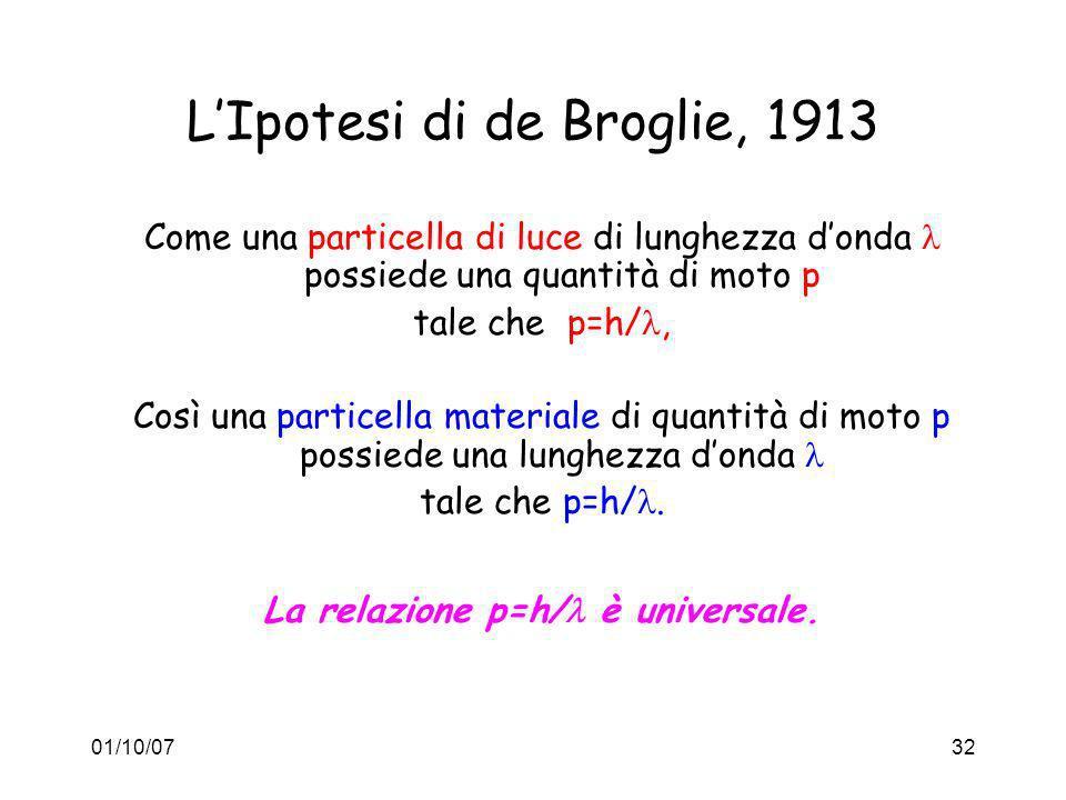 L'Ipotesi di de Broglie, 1913