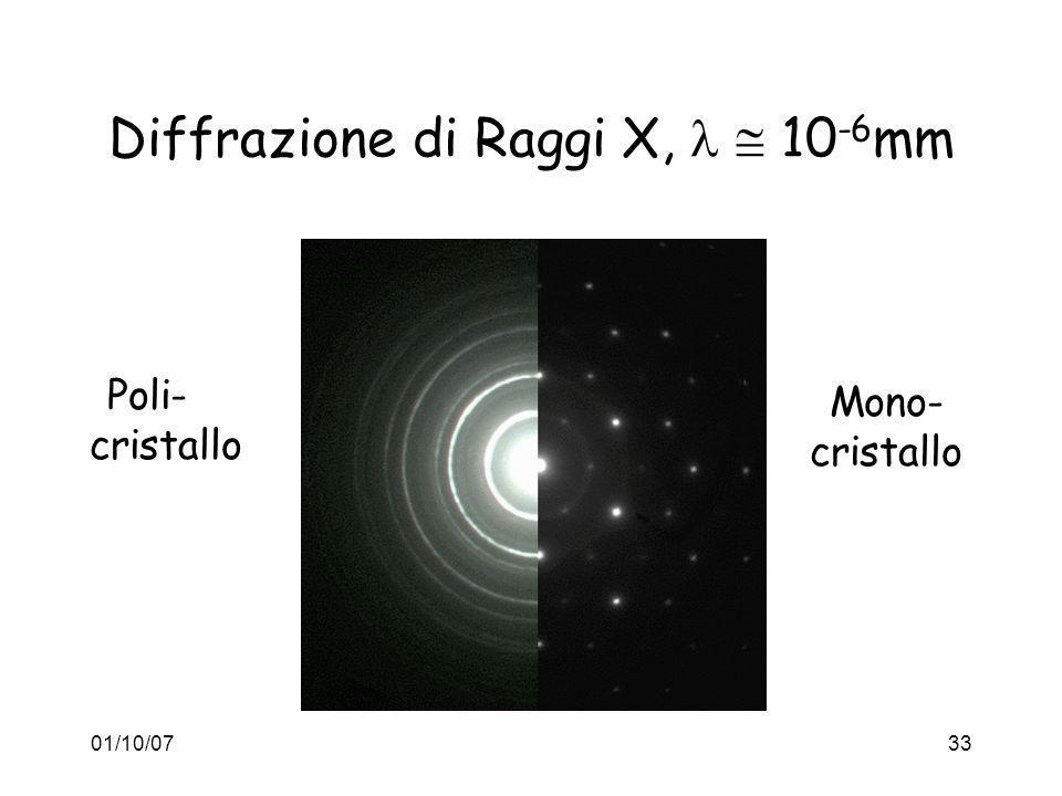 Diffrazione di Raggi X,   10-6mm